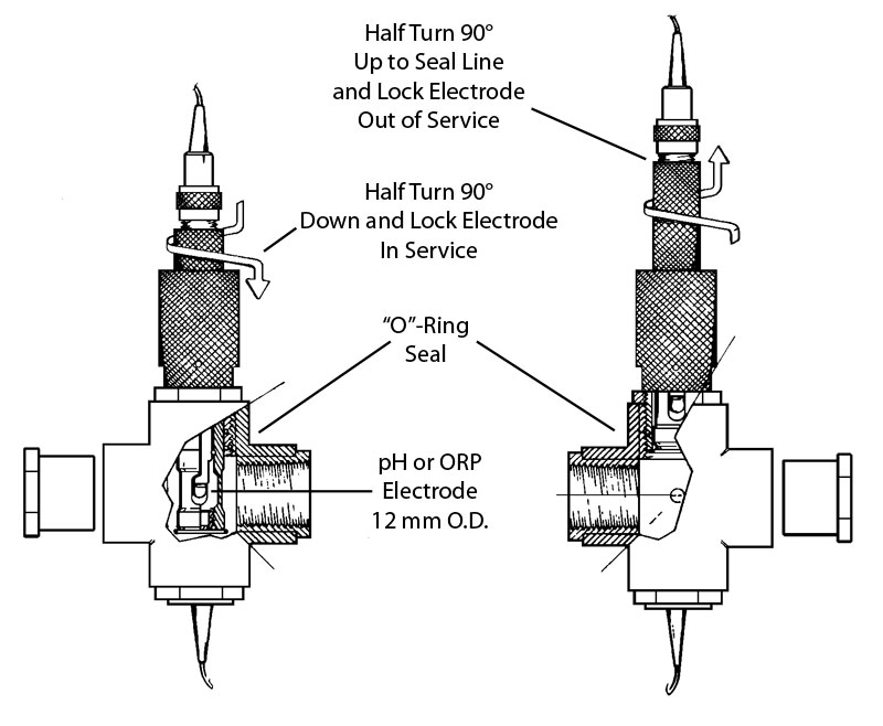 Lock-N-Load Sensor Assembly In and Out of Operation
