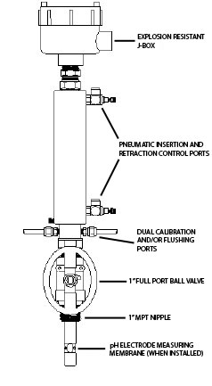 Mark X Pneumatic Retractable Sensor Assembly for pH AND ORP