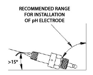 Twist-Lock Installation Angle Range